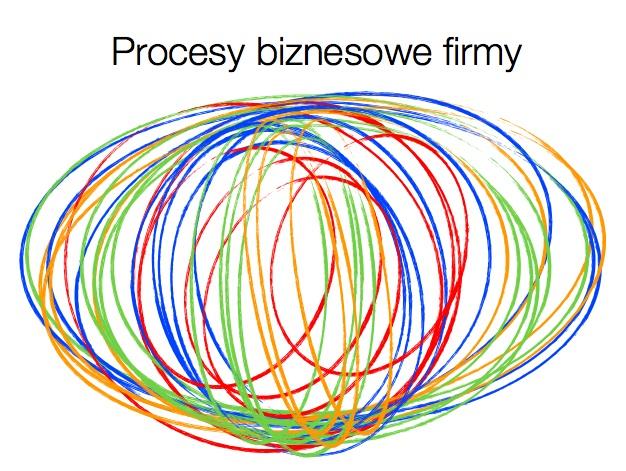 Procesy biznesowe firmy
