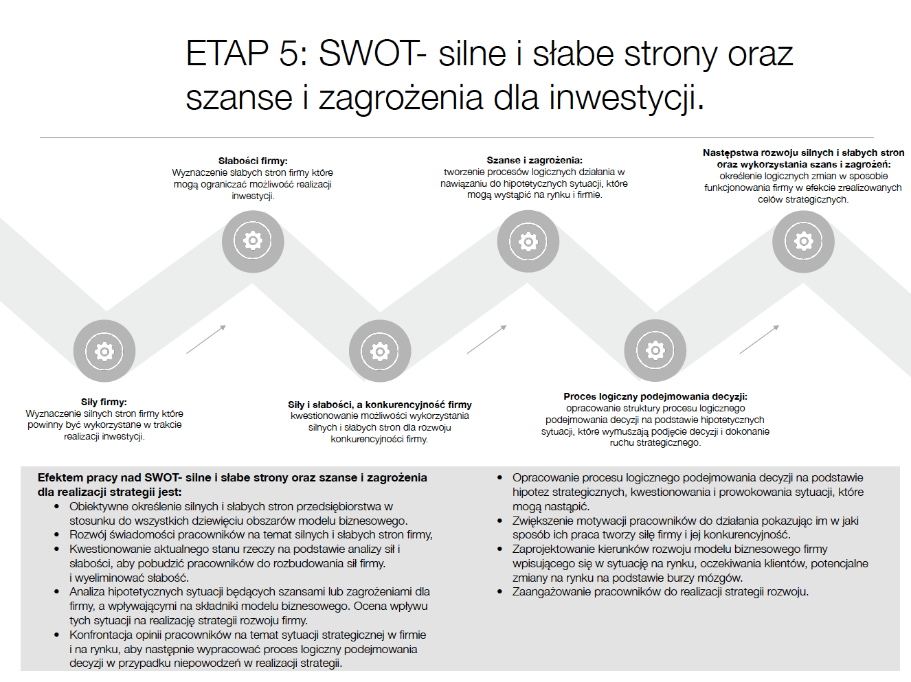 ETAP V: Prognoza SWOT
