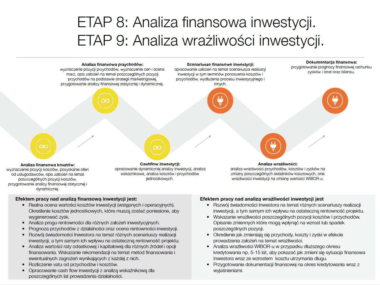 ETAP VIII: Opracowanie analizy finansowej statycznej i dynamicznej.